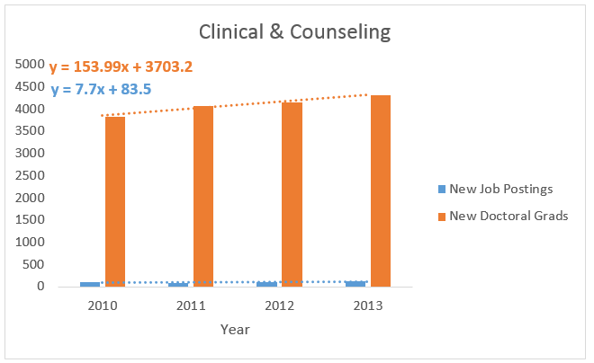 Clinical & Counseling
