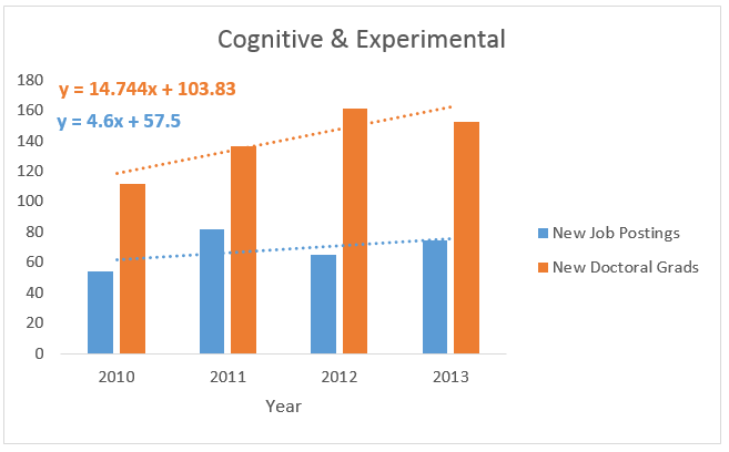 Cognitive & Experimental