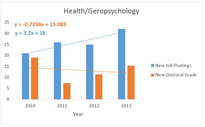 Health & Geropsychology