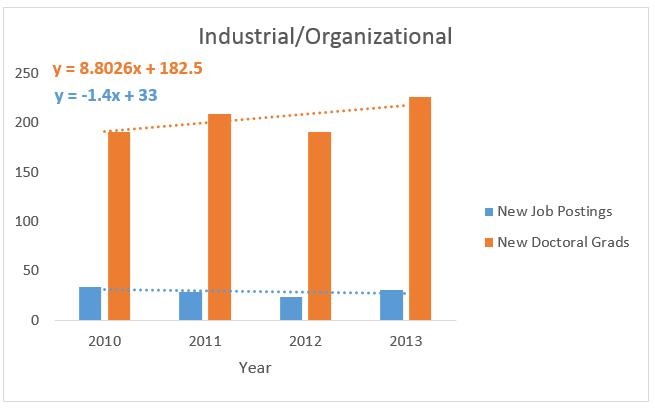 Industrial Organizational