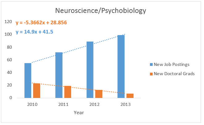 Jobs in neuroscience/psychobiology?