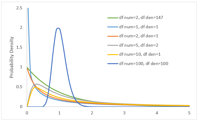 F Distributions