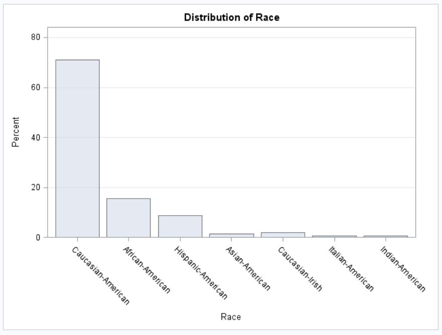 Distribution of Race