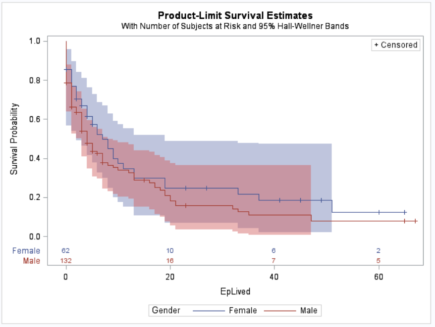 Survival Function - male vs female