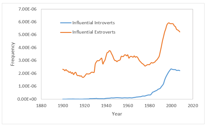 Ngram introverts