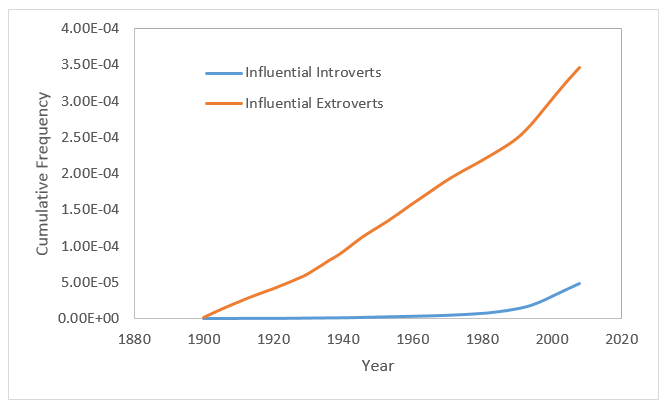 ngram introverts_cumulative