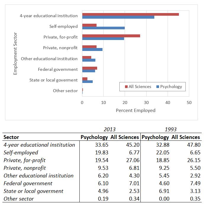 psych employment sectors