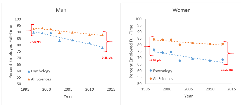 psych vs science by gender