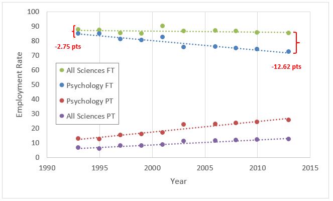 psychology FT employment rate