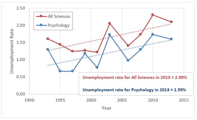 psychology unemployment rate