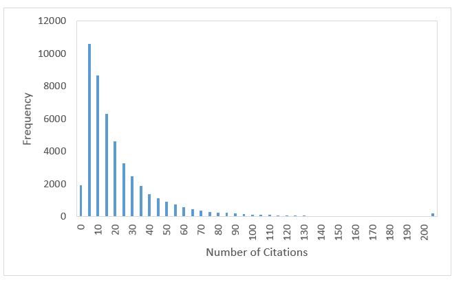 citation histogram