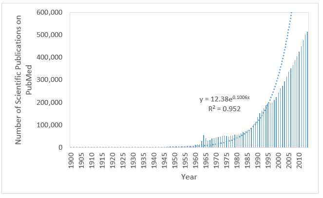 growth in scientific publishing on PubMed