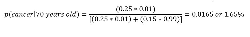 Bayes Theorem Cancer Example