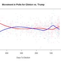 movement-in-polls