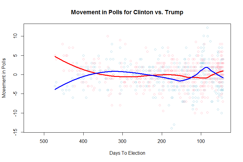 movement-in-polls